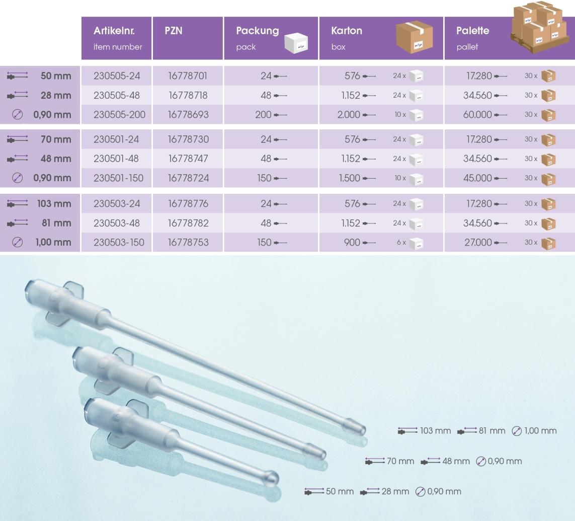 MeiCan® Knopfkanüle / Spülkanüle Übersicht